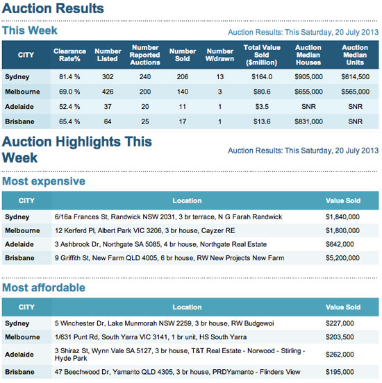 auction results 20 July 2013