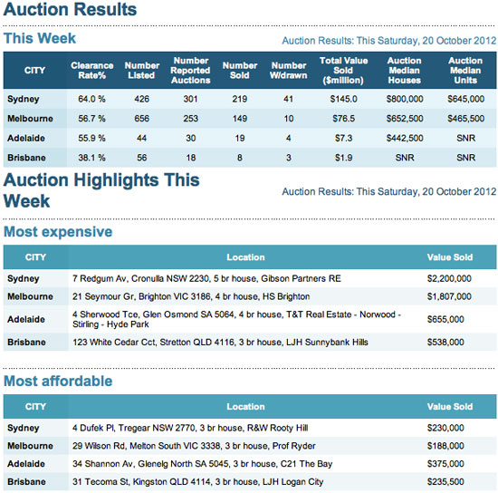 auction results 20 October 2012